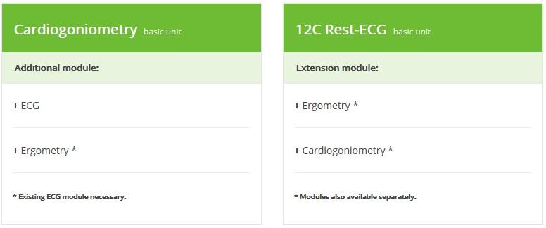Cardiogoniometry