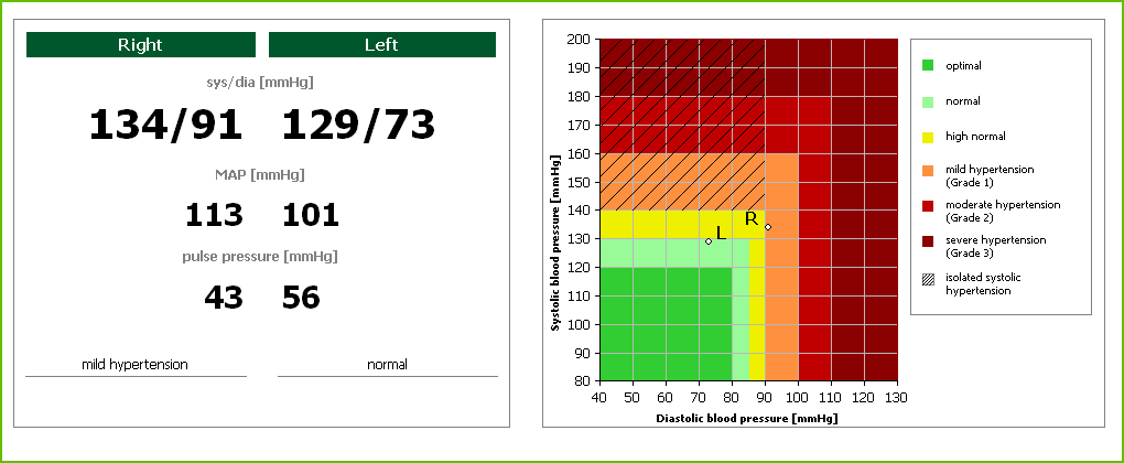 Abb8_Blutdruck_Befund